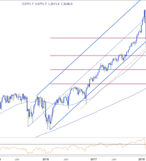 Spx Technical Outlook Price Probing Critical Support