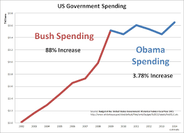 Three Updated Charts To Email To Your Right Wing Brother In