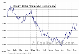 Nyse Chart Telecom Italia Media Spa Nyse Ti Seasonal Chart Equity Clock