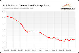 The Devaluation Of Yuan And Gold Sunshine Profits