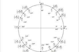 Unit Circle Chart Filled In 62 Thorough Unit Circle Chart Blank