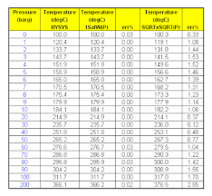 Saturated Steam Pressure Temperature Chart Chemical Process Technology Square Root Square Root