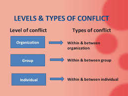 conflict management ppt  information 12 level of conflict