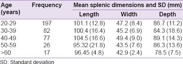 normal picture size sonographic measurement of spleen dimensions in healthy adults in