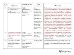Презентация на тему О действиях и подготовке документов в  22 п п