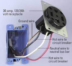 installing a volt receptacle how to install a new electrical connect ground wire enlarge image