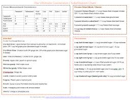 The Ultimate Conversion Substitution Chart Kitchen How
