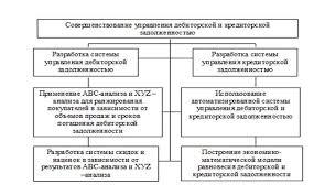 УПРАВЛЕНИЕ ДЕБИТОРСКОЙ И КРЕДИТОРСКОЙ ЗАДОЛЖЕННОСТЬЮ ОРГАНИЗАЦИИ  Дерево целей оптимизации дебиторской и кредиторской задолженности