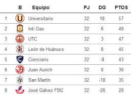 Goles, Resultados Y La Tabla Del Torneo | Deportes | Peru21