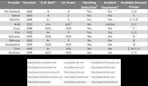 auto insurance rates quote compare raipurnews
