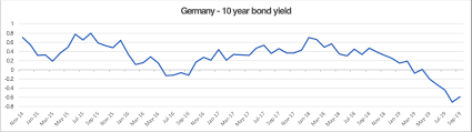 Italy Germany 10 Year Bond Spread Chart The Zero Rate Conundrum Does It Really Make Sense