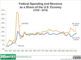 Federal Spending As A Percentage Of Gdp Historical Chart Presidents 2016 Budget In Pictures