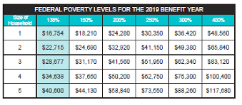 Federal Poverty Level 2019 Chart Covered California Fpl Chart 2019