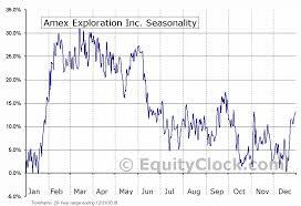 Exploration Chart Amex Exploration Inc Tsxv Amx V Seasonal Chart Equity Clock