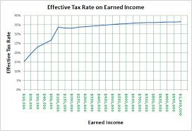 why not calculate effective tax rate via a logarithmic equation rather than multiple brackets