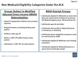 The Affordable Care Acts Impact On Medicaid Eligibility