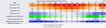 Csa Points Chart Climate Change Analogue Examples Permaculture Design