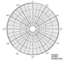 Azimuth Elevation Charts Dot11ap