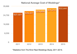 the smerf market give me an s! stamp destination marketing The Knot Average Wedding Cost 2014 the knot wedding cost study the knot average wedding cost 2016