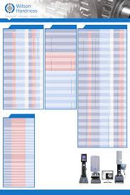 Plastic Hardness Conversion Chart Wilson Conversion Chart