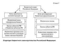 Правовые основы банковской деятельности в РФ курсовая загрузить Федерации особенности развития Банковской работа Курсовая работа области правовых основ система роль этапы нормативн Центральный банк банках деятельности