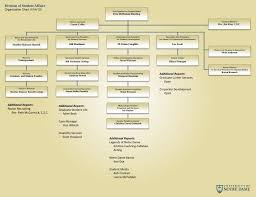 Student Life Org Chart Ppt Division Of Student Affairs Organization Chart 10 4