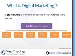 Online Marketing Presentation Ppt Under Fontanacountryinn Com