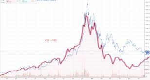 Dotcom Chart Is Bitcoin Really Following The Dotcom Bubble Chart Steemkr