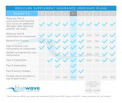 2019 Medigap Chart Cigna Medicare Supplement Reviews Plans F G N
