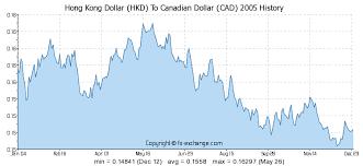 Cad Value Chart Hong Kong Dollar Hkd To Canadian Dollar Cad History