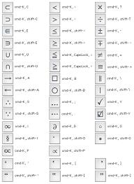 Mac Shortcut Symbols Under Fontanacountryinn Com