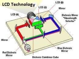 similiar projection screen diagram keywords lcd projector dlp technology circuit diagram multimedia projectors