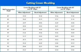Angle Size Chart Crown Molding Size Chart Cutting Crown Molding Angles
