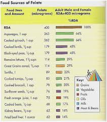 Foods High In Purines Chart 26 Exact Purine Table Chart