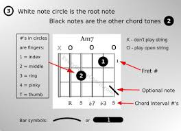 A6 Chord Open Closed A6 Guitar Chords Chart Every