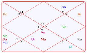 Astrosage Magazine Ambani Brothers Astrology Their