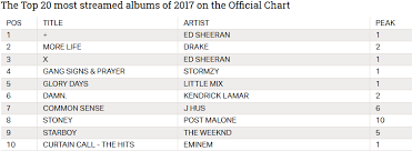 Top 20 Official Chart Little Mix Now Just A Touch Of Your Love Arquivos The