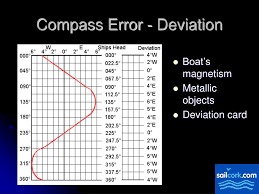 Compass Deviation Chart Ppt The Magnetic Compass Powerpoint Presentation Free