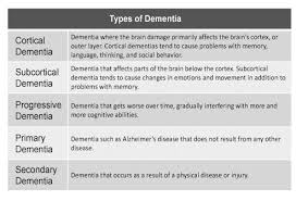 Types Of Dementia Chart Chart Describing The Different Types Of Dementia Dementia