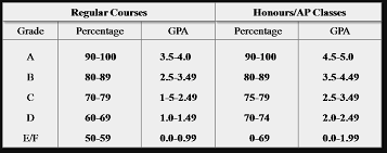 college gpa scale gpa scale your gpa calculator