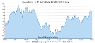 Chart Chf Usd Swiss Franc Chf To Us Dollar Usd History Foreign