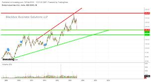 Exide Chart Blackbox Financial Updates Exide Weekly Chart