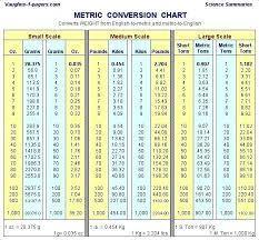 Si Unit Conversion Chart Metric System Convertion Table Technicalsiksha Info