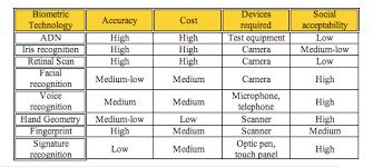 Biometric Technology Biometrics Advantages And Disadvantages Of Technologies