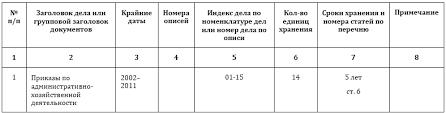 Уничтожение документов с истекшими сроками хранения акт nalog  акт на уничтожение документов