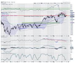 Markets Technical Nifty Likely To See Technical Pullback