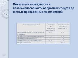 Презентация Анализ ликвидности предприятия  13 Показатели ликвидности и платежеспособности