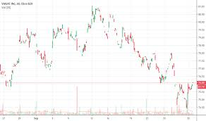 Gulfstream Stock Chart Vsat Stock Price And Chart Nasdaq Vsat Tradingview