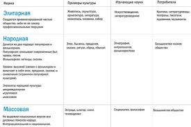 Реферат Культура и общество ru В большинстве современных обществ культура существует в следующих основных формах рис 3 5