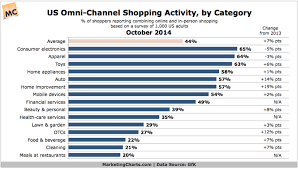 Us Omni Channel Shopping Activity By Category Chart